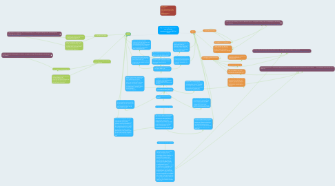 Mind Map: Mijn (voorlopige) keuze voor een van beide afstudeerrichtingen (BGO of AVO)
