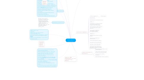 Mind Map: проект мобильного приложения