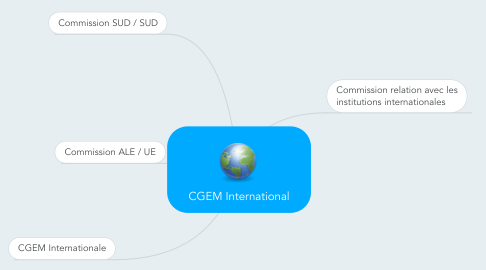 Mind Map: CGEM International