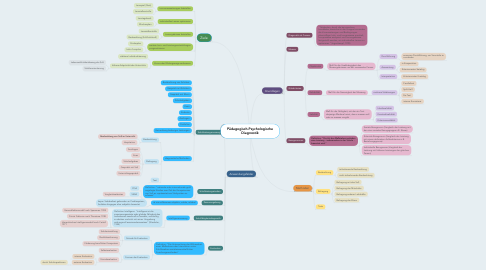 Mind Map: Pädagogisch-Psychologische Diagnostik