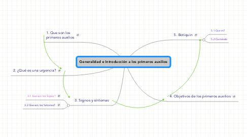 Mind Map: Generalidad e Introducción a los primeros auxilios