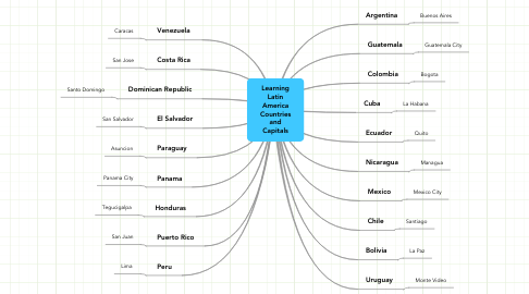 Mind Map: Learning Latin America Countries and Capitals