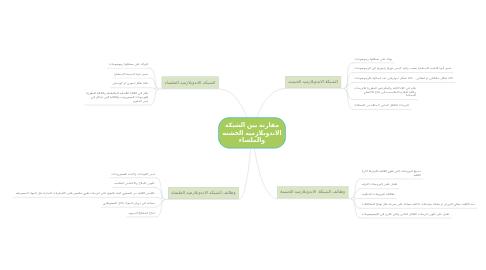 Mind Map: مقارنة بين الشبكة الاندوبلازميه الخشنه والملساء