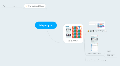 Mind Map: Маршруты