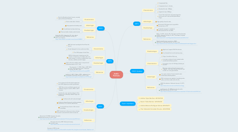 Mind Map: Audio Formats