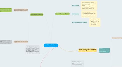 Mind Map: Las políticas y los programas sociales