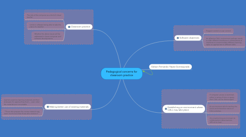 Mind Map: Pedagogical concerns for classroom practice