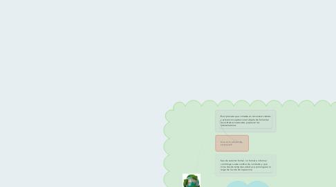 Mind Map: Eje de Educación en el medio ambiental