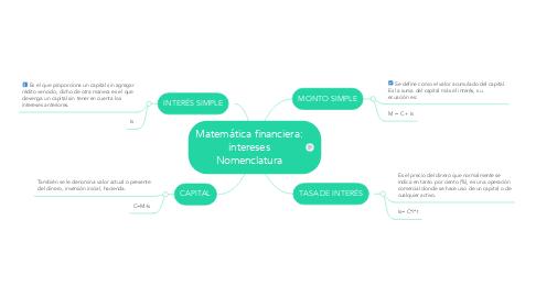 Mind Map: Matemática financiera: intereses Nomenclatura