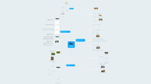 Mind Map: LA CIUDAD Realizado por: Manzaba Doriannys C.I.: V-26.082.630