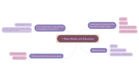 Mind Map: Mass Media and Education