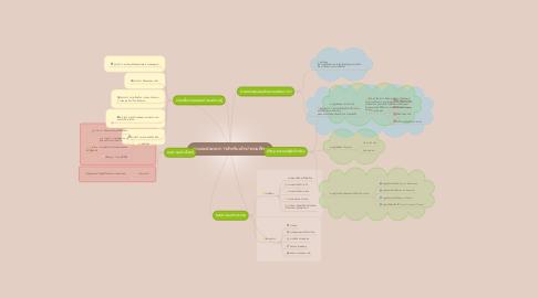 Mind Map: พละและนันทนาการสำหรับเด็กประถมศึกษา