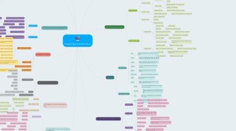 Mind Map: Unidad 4 Seguridad informática