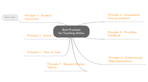 Mind Map: Best Practices for Teaching Online