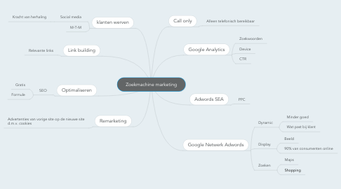 Mind Map: Zoekmachine marketing