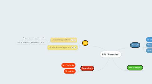 "Mind Map: EPI ""Portraits"""