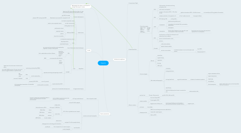 Mind Map: Impacts