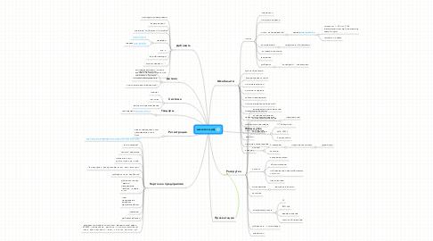 Mind Map: www.юси.рф