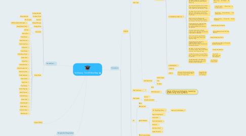 Mind Map: Tridharma TimUR MindMap