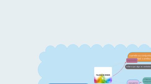 Mind Map: falacia de division