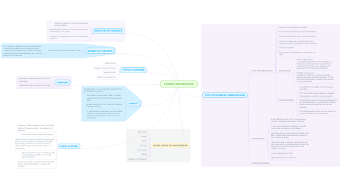 Mind Map: BUSINESS ORGANISATIONS