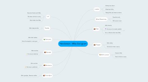 Mind Map: Henderson- Mibs Socigram