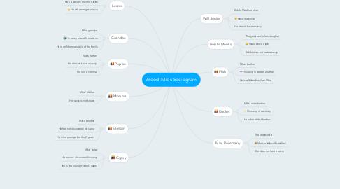 Mind Map: Wood-Mibs Sociogram