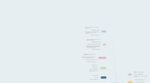 Mind Map: Carrillo - Mibs Sociogram