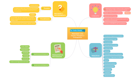 Mind Map: PROCESSO CIVIL Teorias, Princípios e Pressupostos