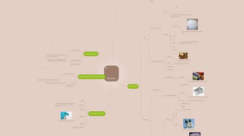 Mind Map: Materialen