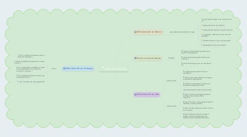Mind Map: Reflectiemodellen