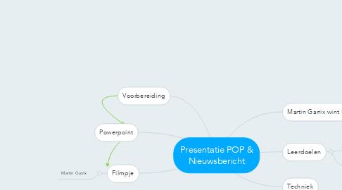 Mind Map: Presentatie POP & Nieuwsbericht