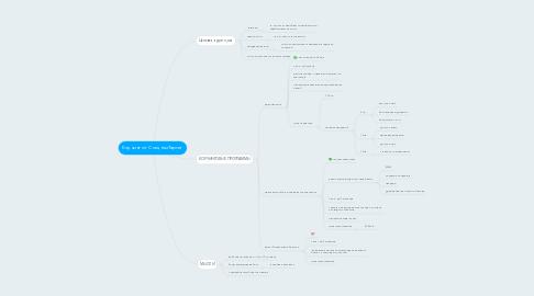 Mind Map: Коучинг от СпецназТаргет