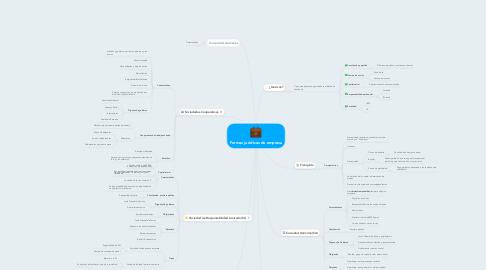 Mind Map: Formas jurídicas de empresa