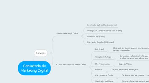Mind Map: Consultoria de Marketing Digital