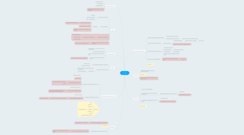Mind Map: Our Part