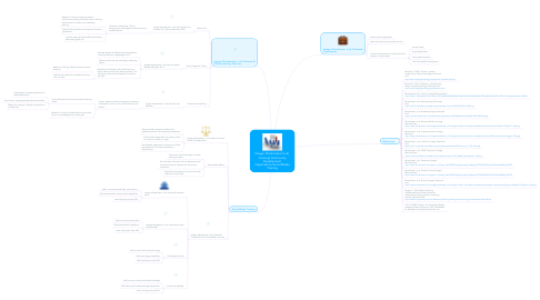 Mind Map: (Image: Mindmeister (n.d). Training) Community Development Organization Social Media Training
