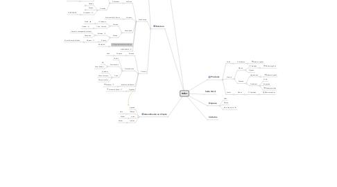 Mind Map: Buffet