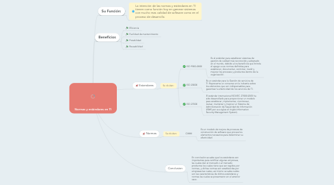 Mind Map: Normas y estándares en TI