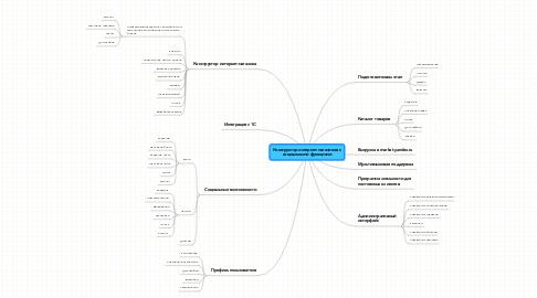 Mind Map: Конструктор интернет-магазинов с социальными функциями