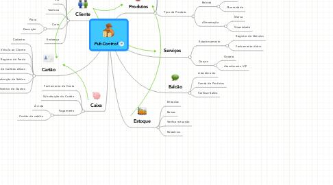 Mind Map: PubControl