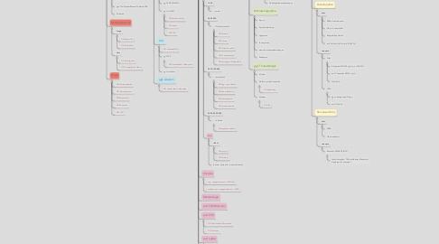 Mind Map: Monarthritis