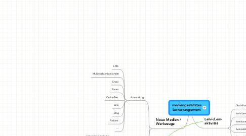 Mind Map: mediengestütztes Lernarrangement