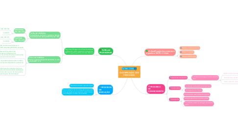 Mind Map: CLASSIFICAÇÃO DOS PROCESSOS