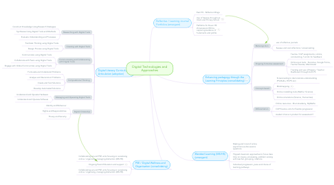 Mind Map: Digital Technologies and Approaches