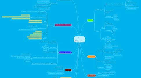 Mind Map: E-shop - Nutripo