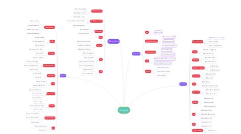 Mind Map: Yoopies