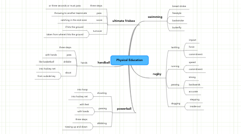Mind Map: Physical Education