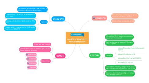 Mind Map: CLASSIFICAÇÃO DOS PROCEDIMENTOS