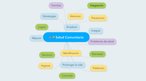 Mind Map: Salud Comunitaria